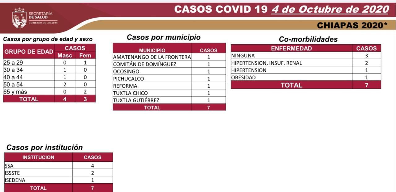 6612 casos_558 defunciones.jpg