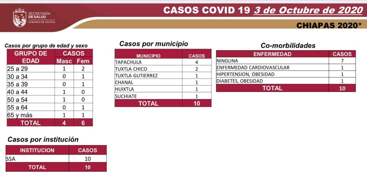 6605 casos_COVID-19.jpg