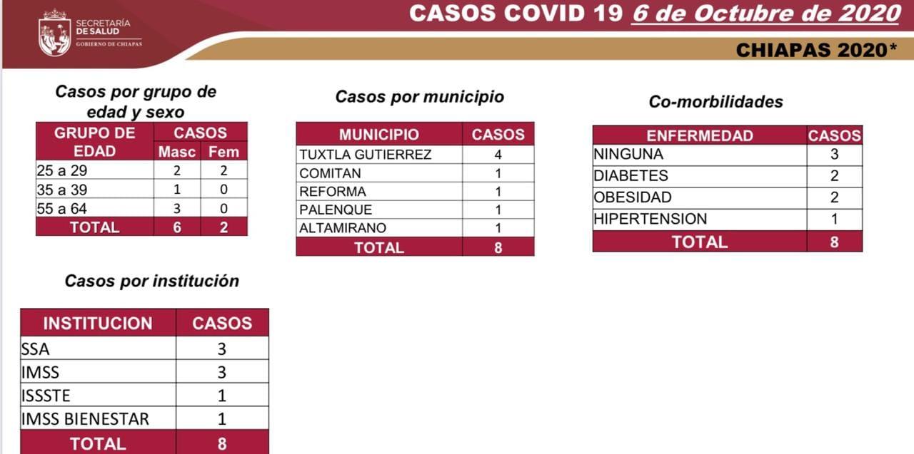 6626 casos_558 decesos_COVID-19.jpg