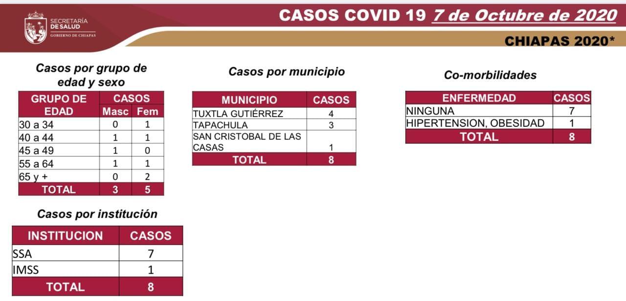 6634 casos_558 decesos_COVID-19.jpg