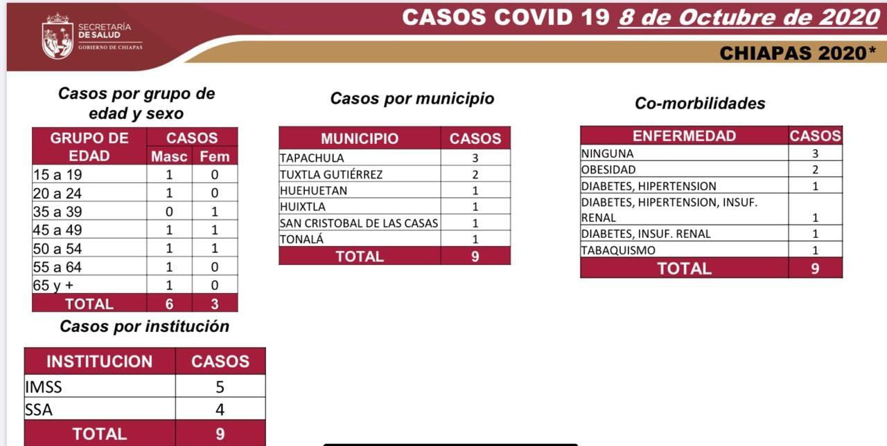 6643 casos_559 decesos_COVID-19.jpg