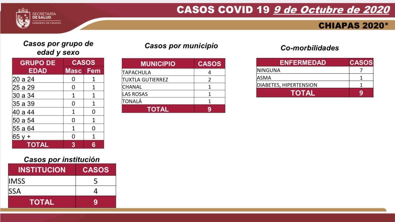 6652 casos_560 defunciones_COVID-19.jpg