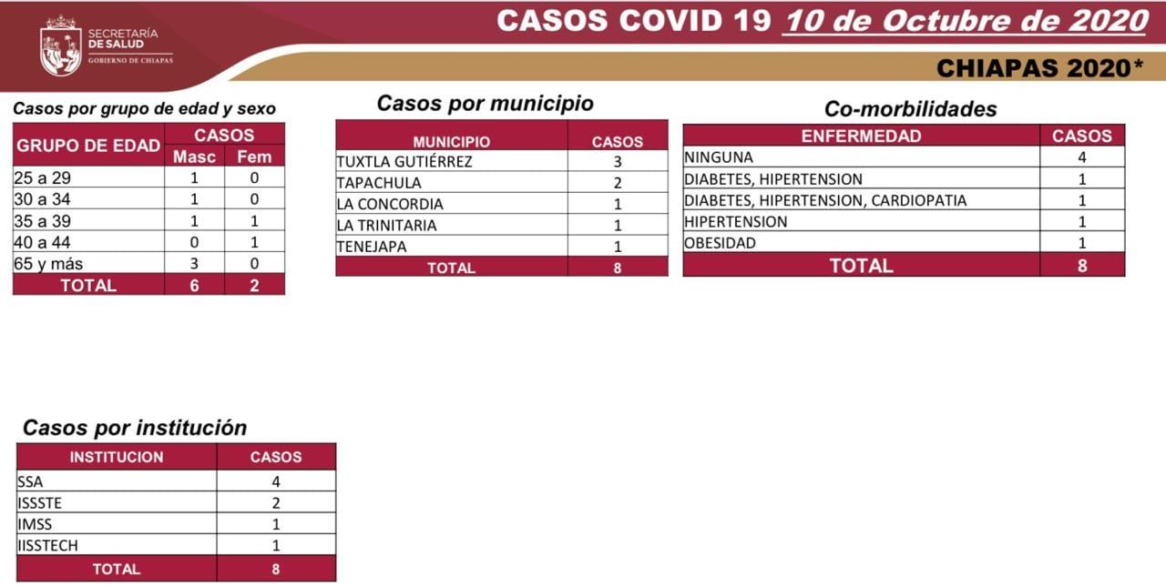 6660 casos_561 decesos_COVID-19.jpg