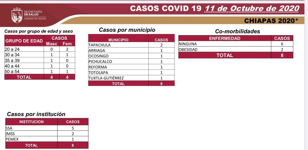 6668 casos_562 decesos_COVID-19.jpg