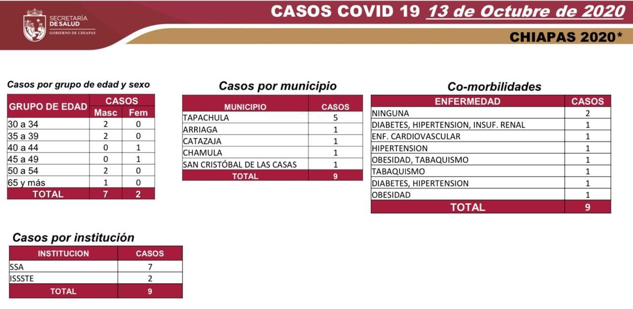 6684 casos_564 decesos_COVID-19.jpg