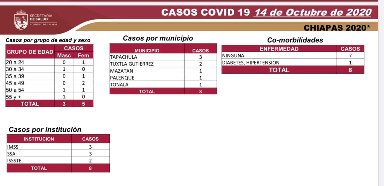 6692 casos_565 decesos_COVID-19.jpg