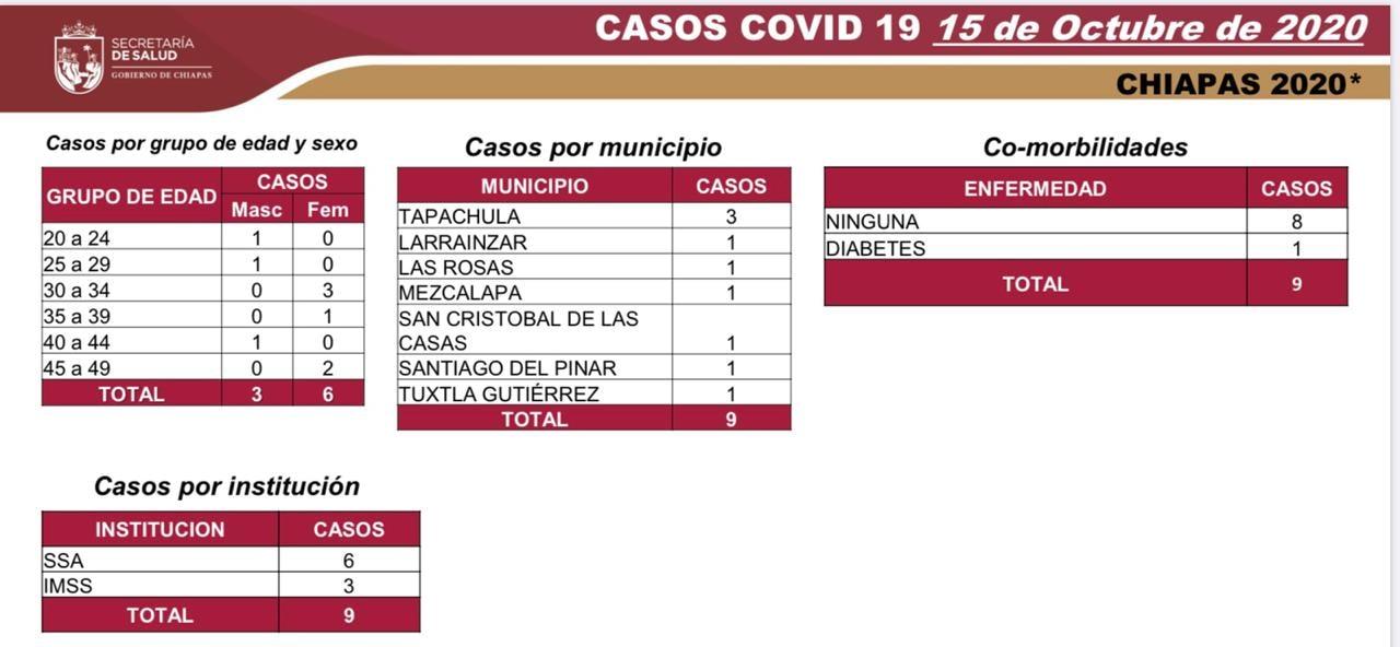 6701 casos_564 defunciones_COVID-19.jpg