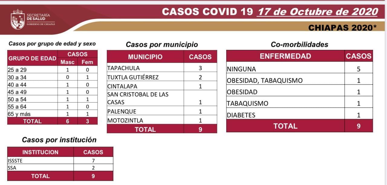 6718 casos_565 decesos_COVID-19.jpg
