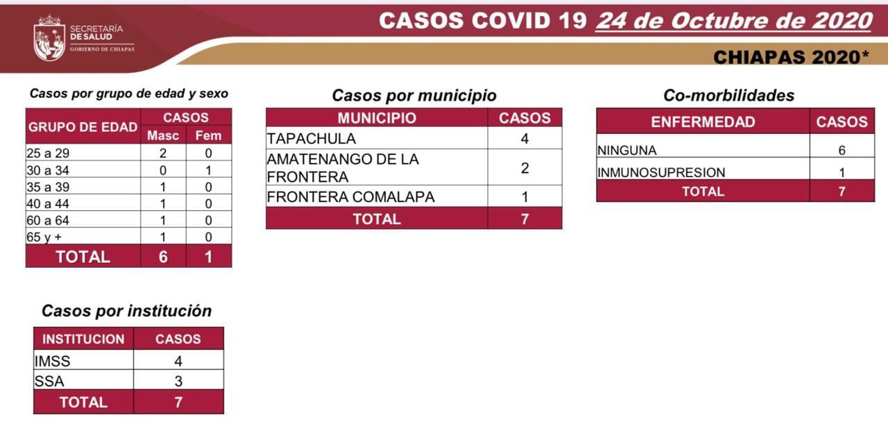 6769 casos_566 defunciones_COVID-19.jpg