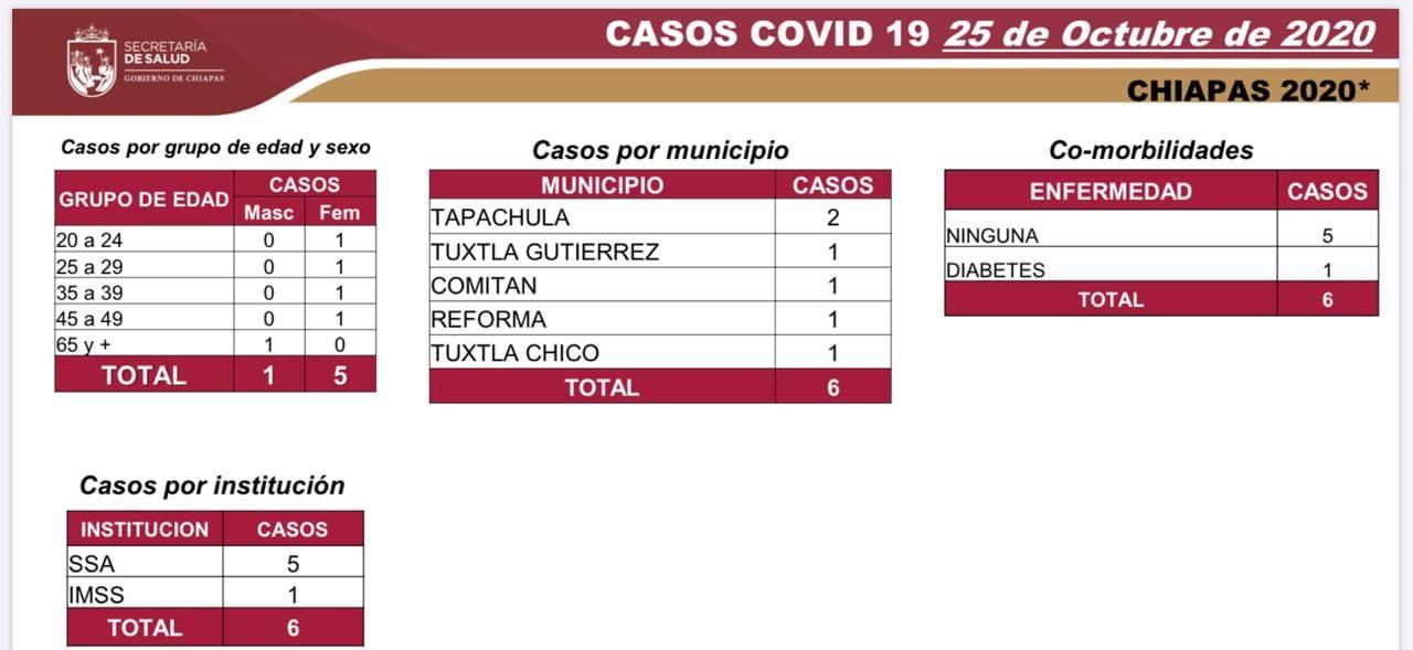 6775 casos_COVID-19.jpg
