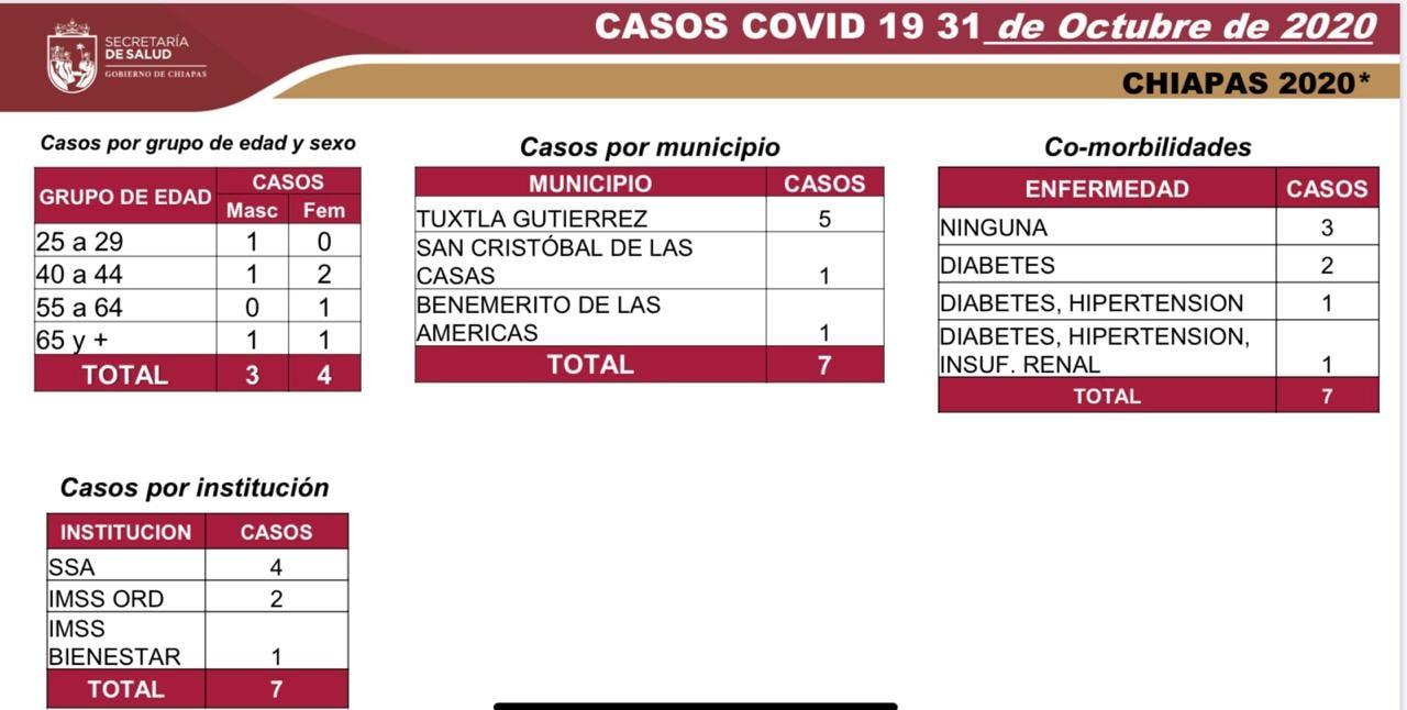 6821 casos_567 decesos_COVID-19.jpg