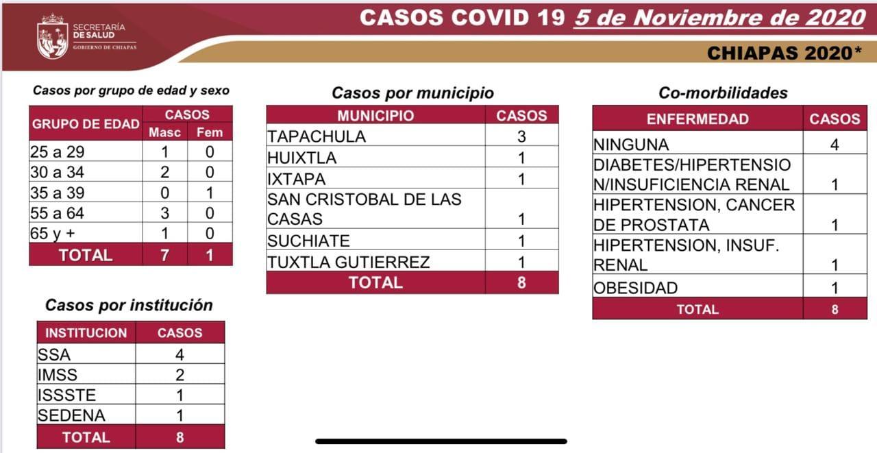6856 casos_568 defunciones_COVID-19.jpg