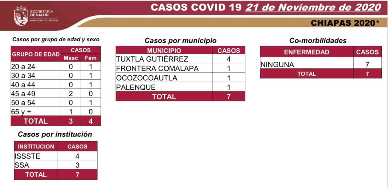 6972 casos_COVID-19.jpg