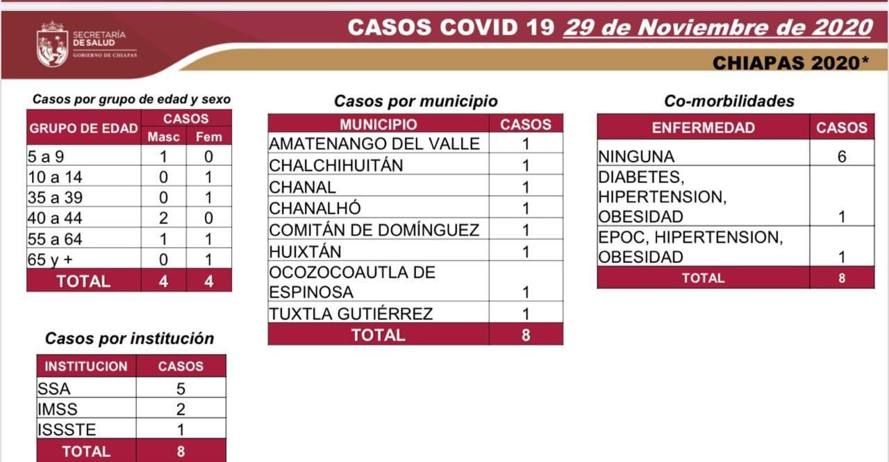 7 mil 34 casos_570 defunciones_COVID-19.jpg