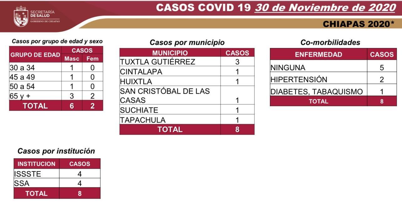 7 mil 042 casos_570 defunciones_COVID-19.jpg
