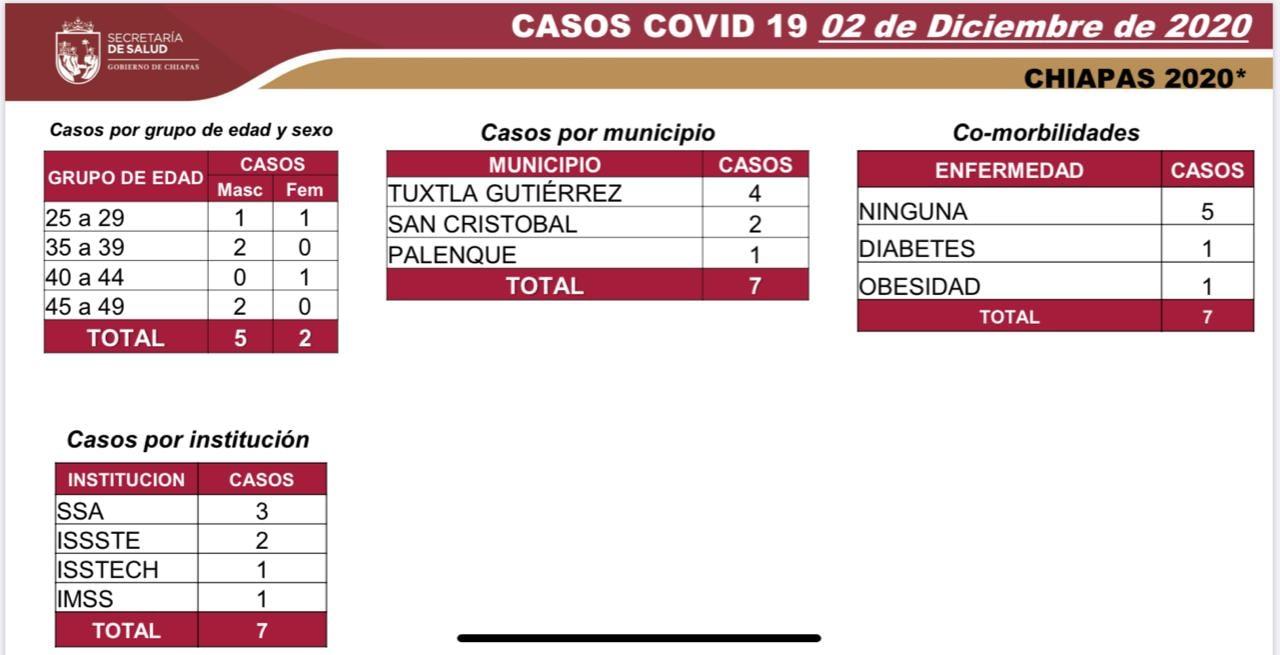 7 mil 57 casos_COVID-19.jpg