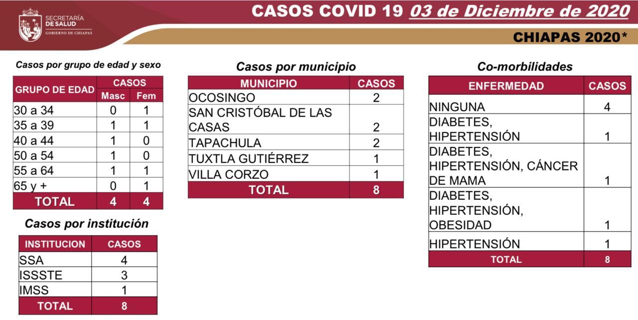 7 mil 065 casos_570 decesos_COVID-19.jpg
