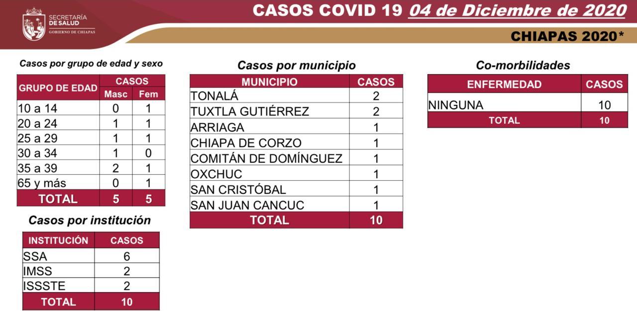 Registra Chiapas 10 casos de COVID-19.jpg