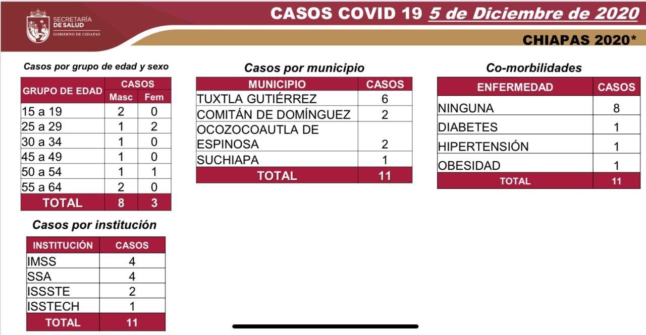 7 mil 86 casos_570 decesos_COVID-19.jpg