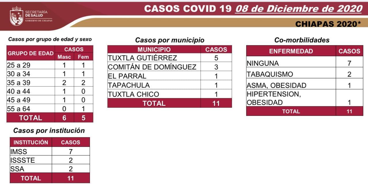 7 mil 118 casos_COVID-19.jpg