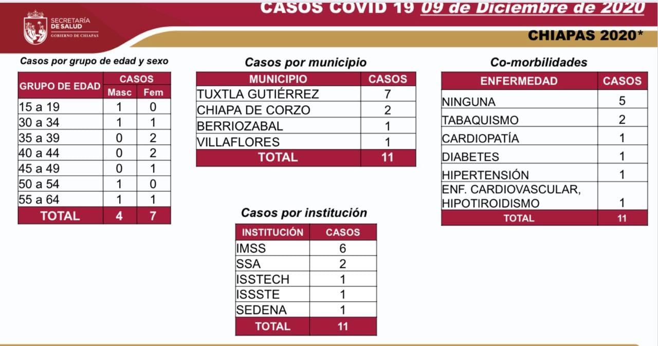 7 mil 129 casos_COVID-19.jpg
