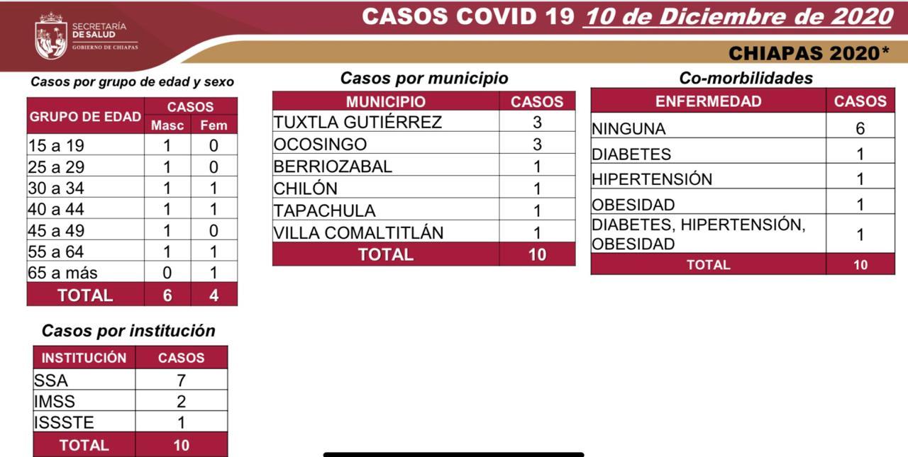 7 mil 139 casos_571 decesos_COVID-19.jpg