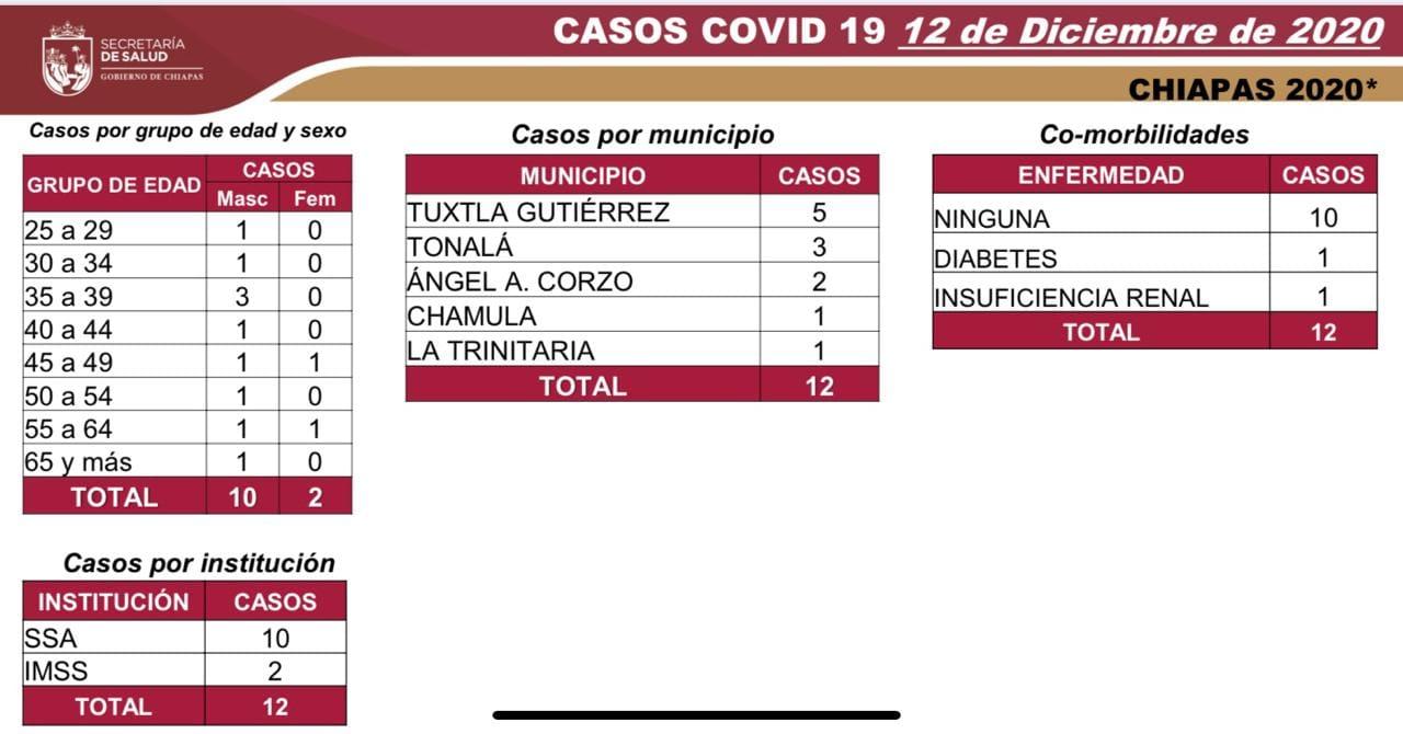 7163 casos_572 decesos_COVID-19.jpg