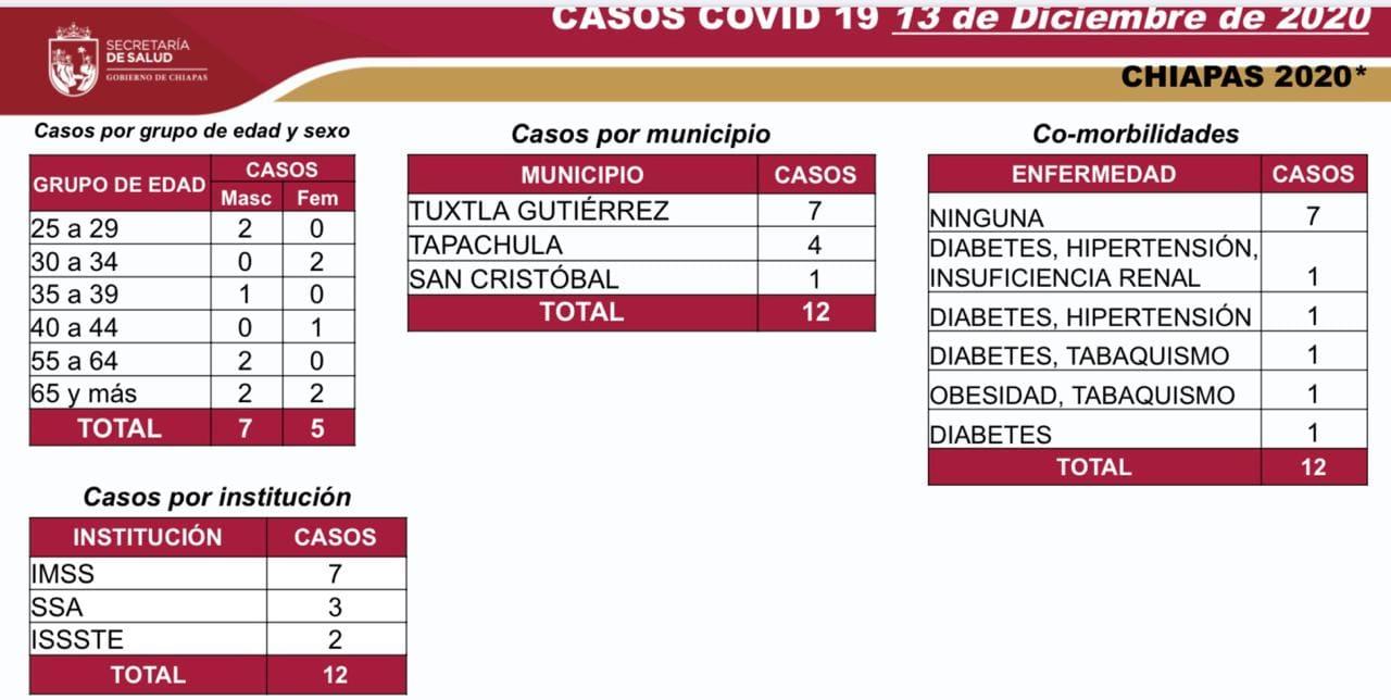 7175 casos_572 defunciones_COVID-19.jpg