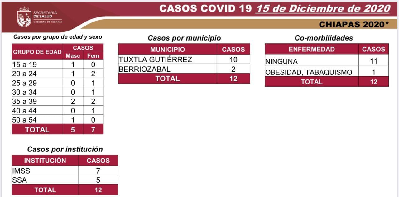 7198 casos_572 defunciones_COVID-19.jpg