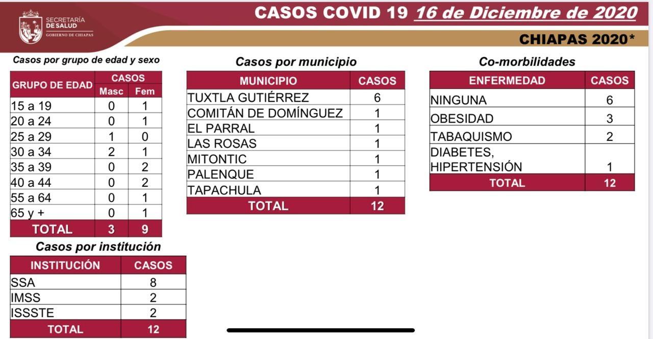 7210 casos_573 defunciones_COVID-19.jpg