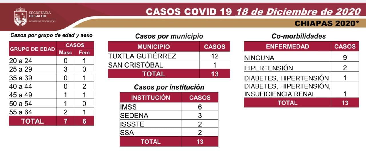 7237 casos_574 decesos_COVID-19.jpg