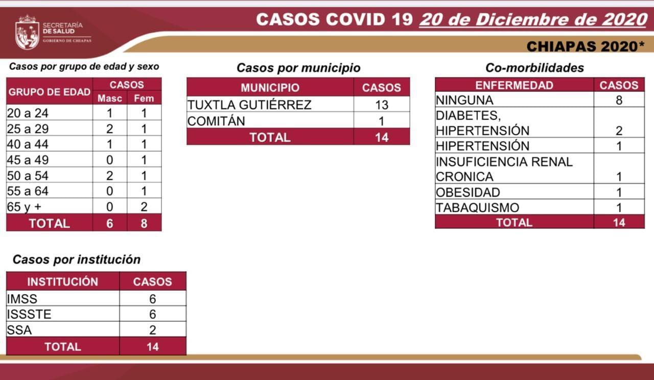 7264 casos_576 decesos_COVID-19.jpg