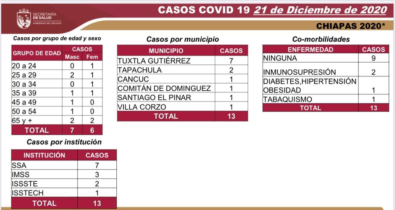 7 mil 277 casos_COVID-19.jpg