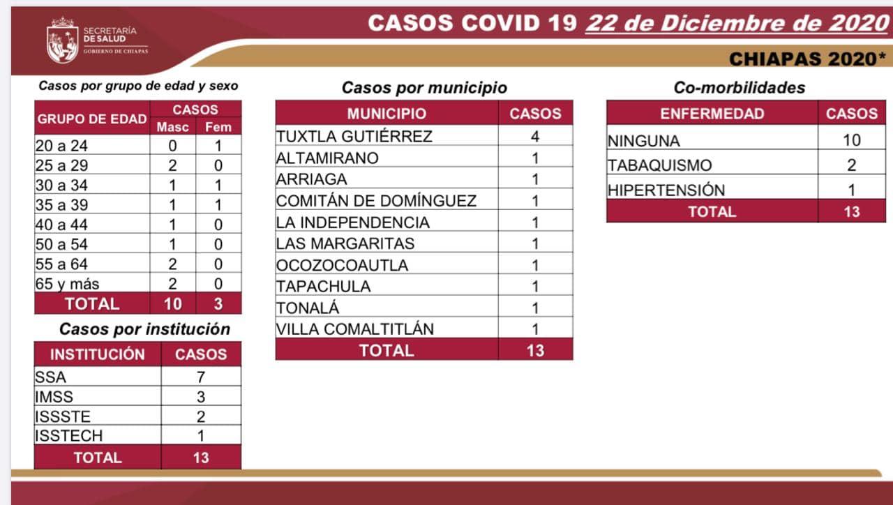7 mil 290 casos_576 decesos_COVID-19.jpg