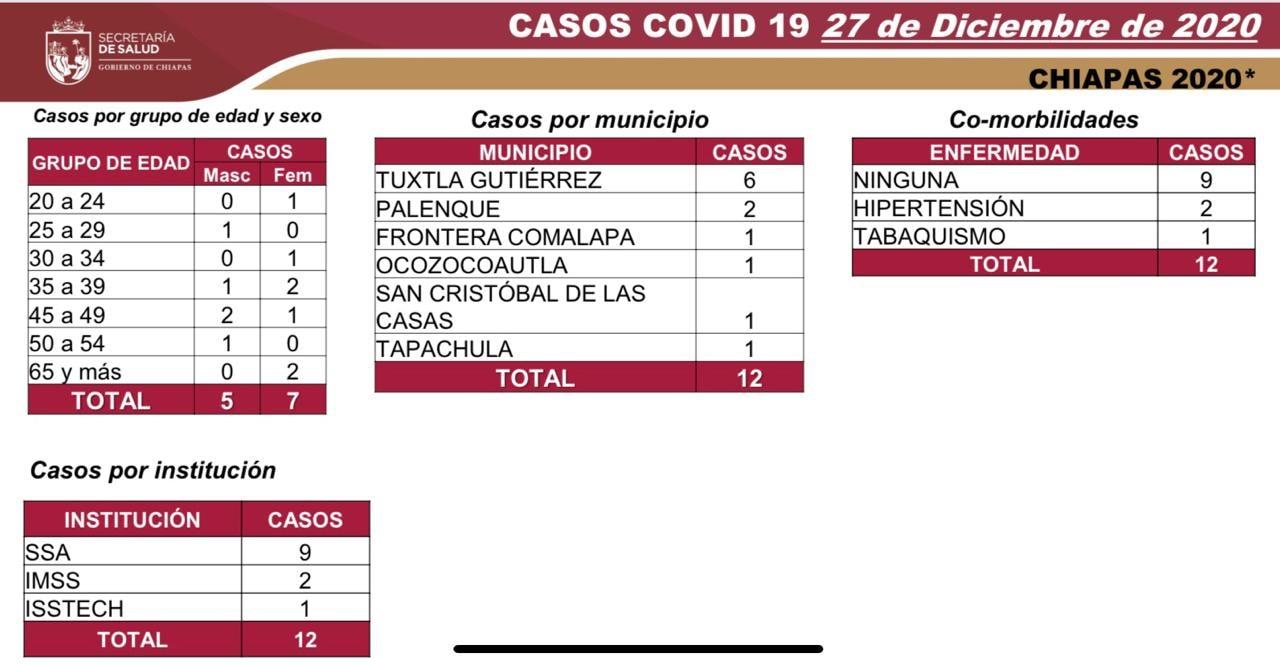 7 mil 357 casos_576 decesos_COVID-19.jpg