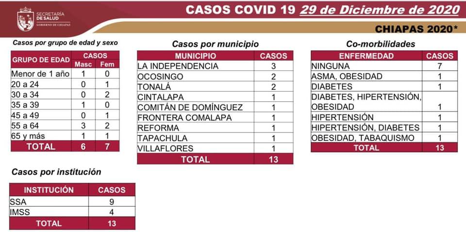 7 mil 384 casos_577 defunciones_COVID-19.jpg