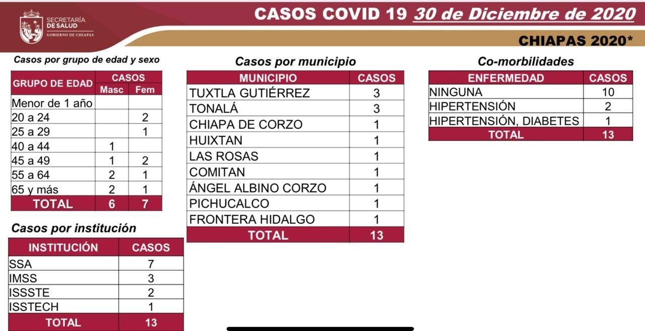 7 mil 397 casos y 578 defunciones_COVID-19.jpg