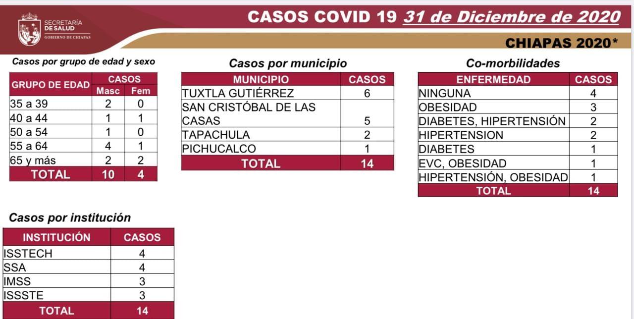 7 mil 411 casos_578 decesos_COVID-19.jpg