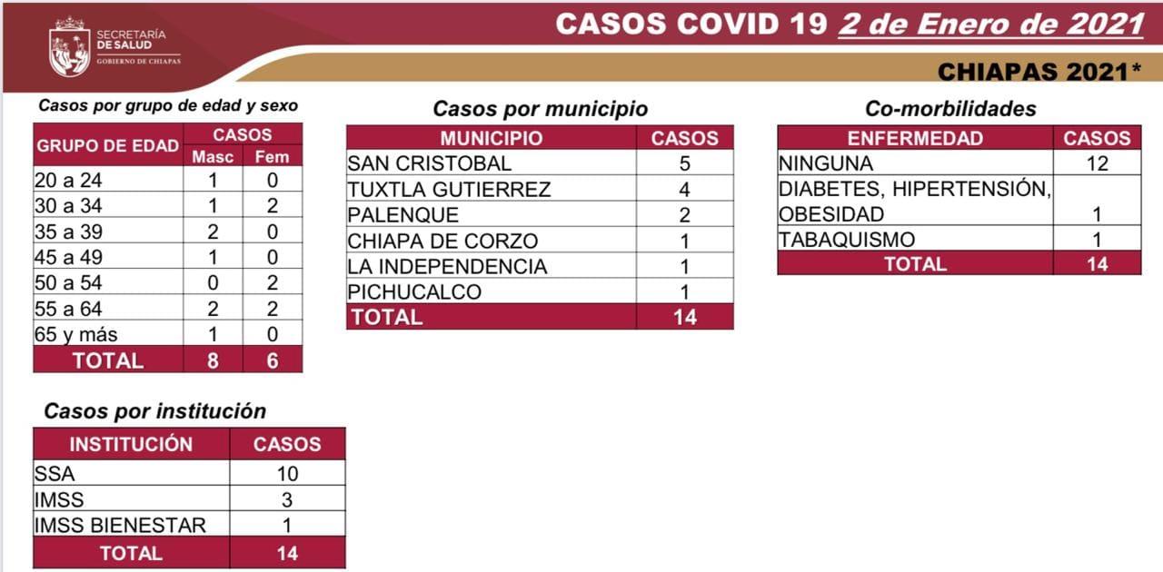 7 mil 439 casos_579 defunciones_COVID-19.jpg