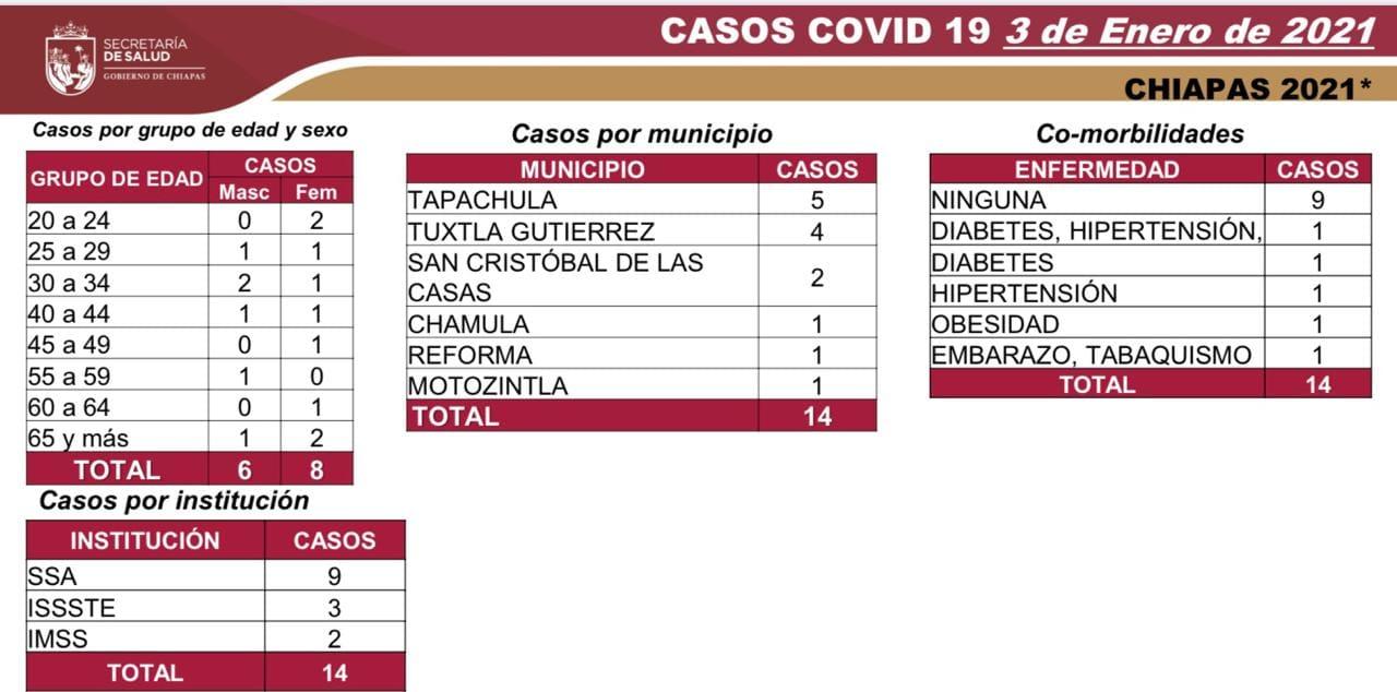 7 mil 453 casos_581 decesos_COVID-19.jpg
