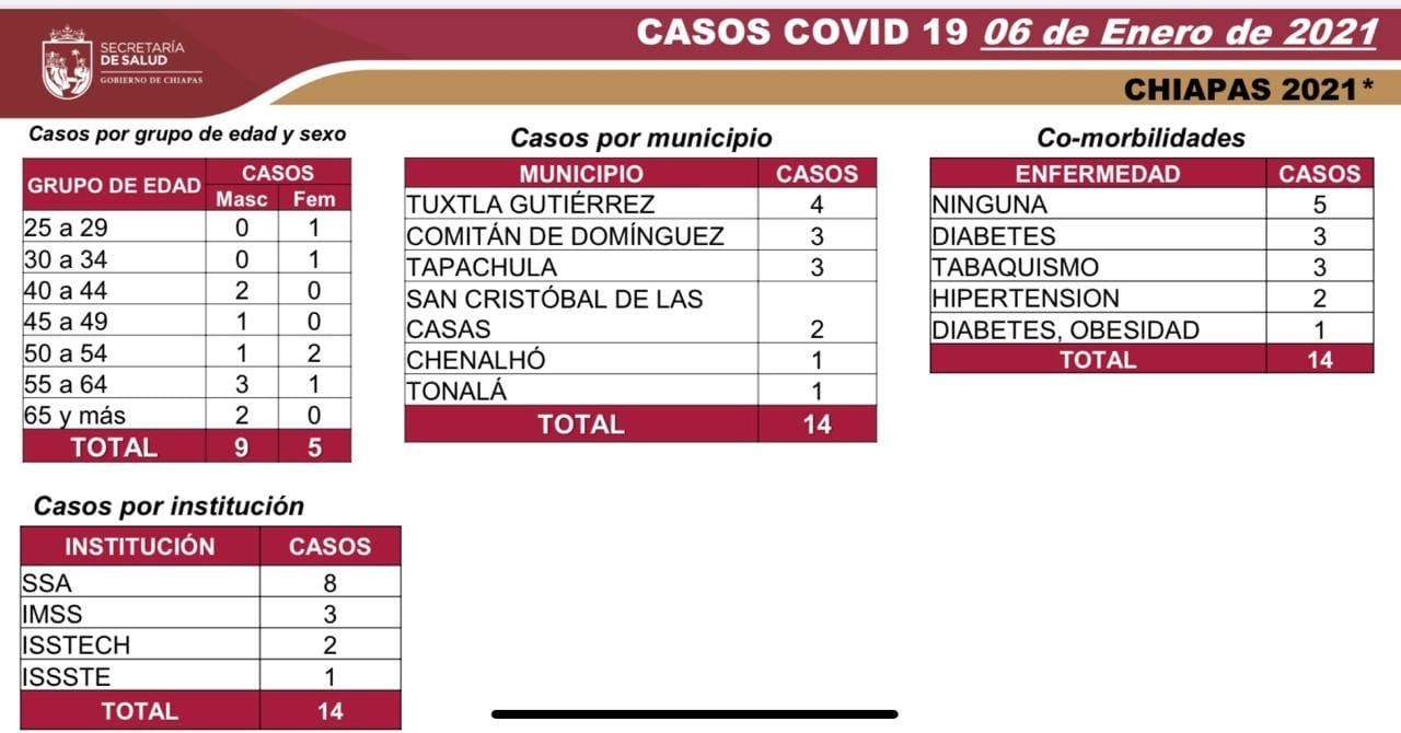7 mil 494 casos_587 defunciones_COVID-19.jpg
