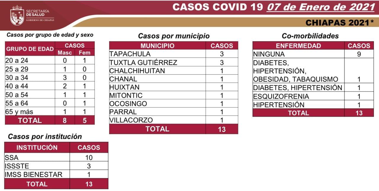7 mil 507 casos_588 defunciones_COVID-19.jpg