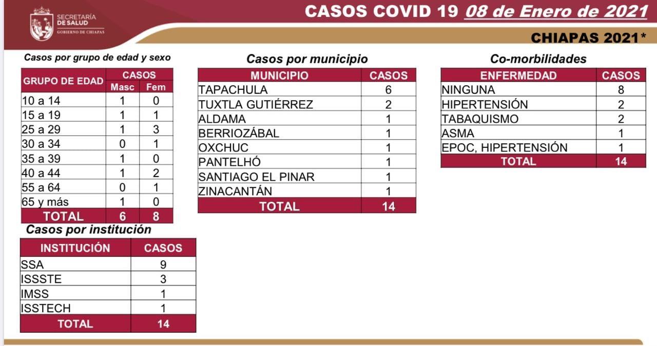 7 mil 521 contagios_590 defunciones_COVID-19.jpg
