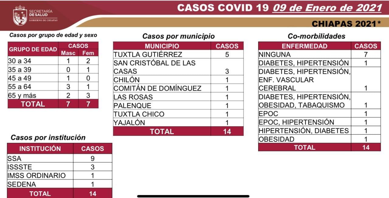 7 mil 535 casos_592 decesos_COVID-19.jpg