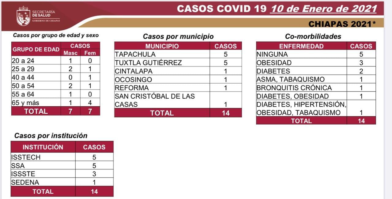 7 mil 549 casos_594 decesos_COVID-19.jpg