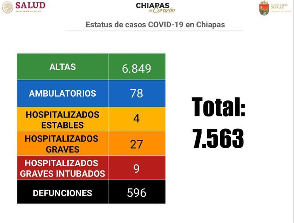 7 mil 563 casos_596 defunciones_COVID-19.jpg