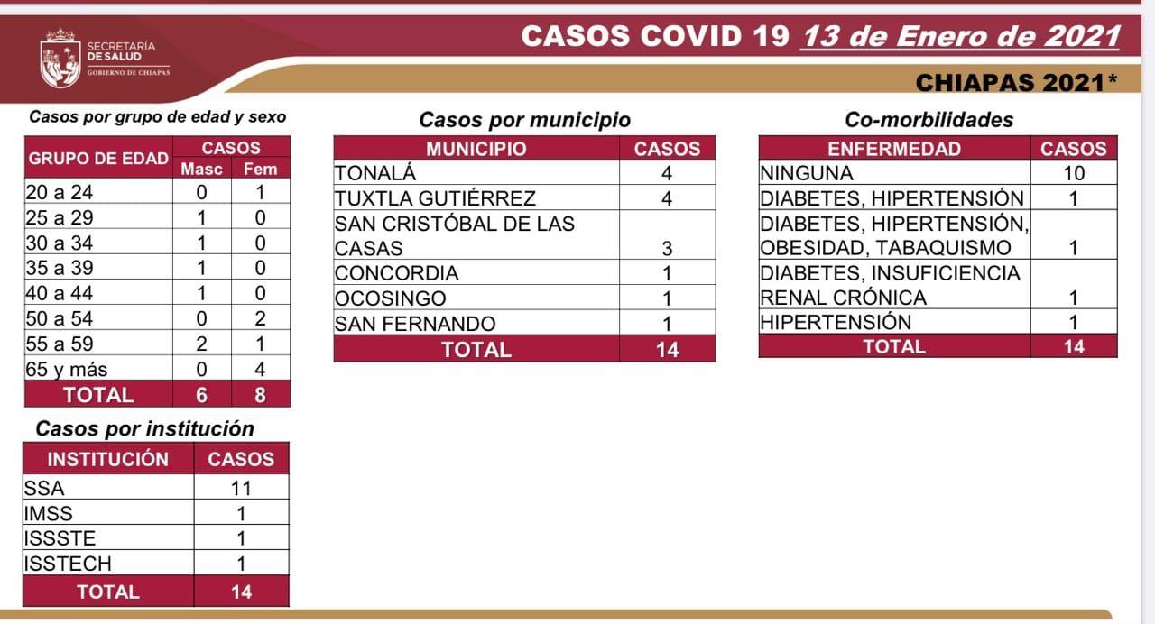 7 mil 591 caso_600 defunciones_COVID-19.jpg