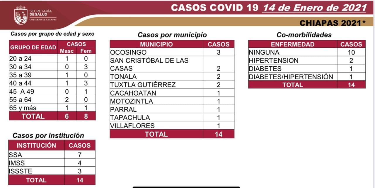 7 mil 605 casos_602 decesos_COVID-19.jpg