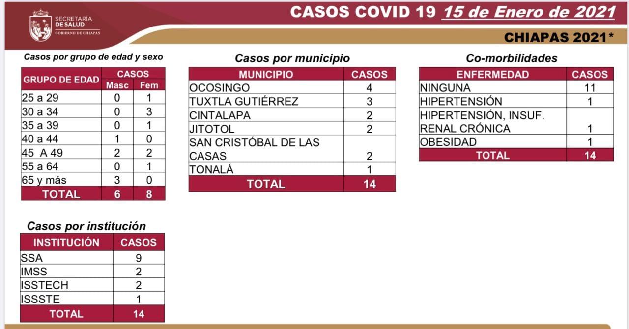 7 mil 619 casos_604 decesos_COVID-19.jpg