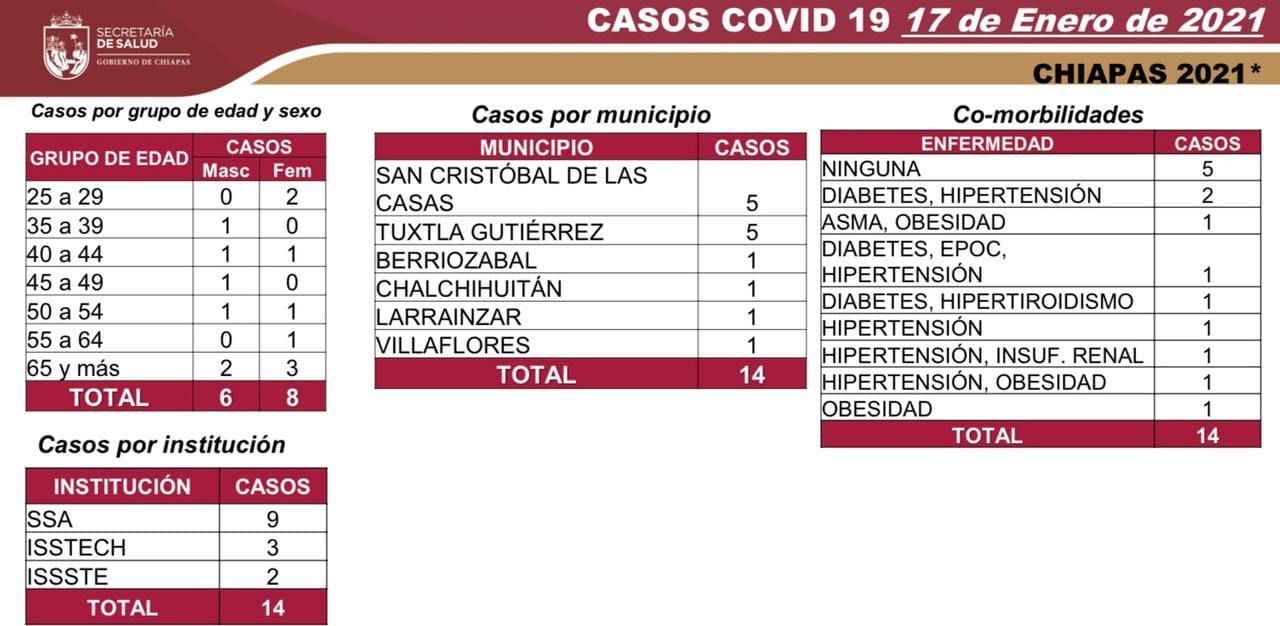 7 mil 647 casos_608 decesos_COVID-19.jpg
